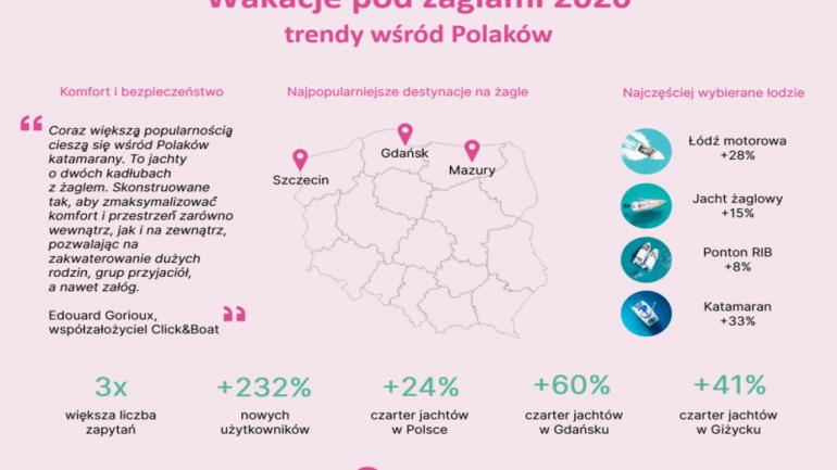 Nowe trendy wakacyjnych podróży Polaków